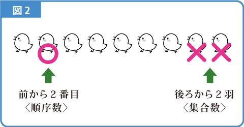 順番-解説図2