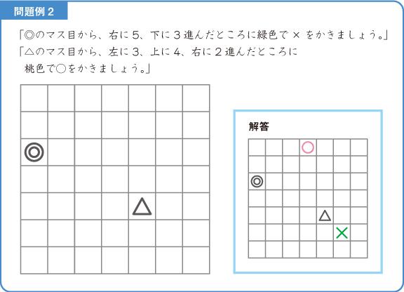 位置-解説図2