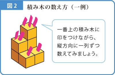 積み木の数解説図-2
