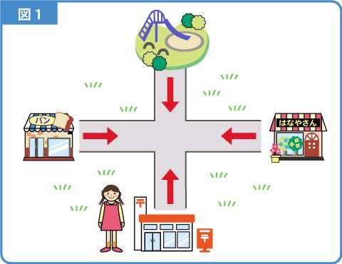 地図上の移動-解説図2