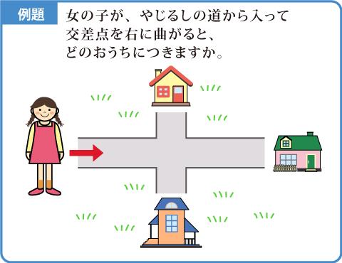 地図上の移動-解説図1