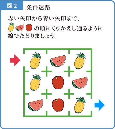 迷路解説図-2