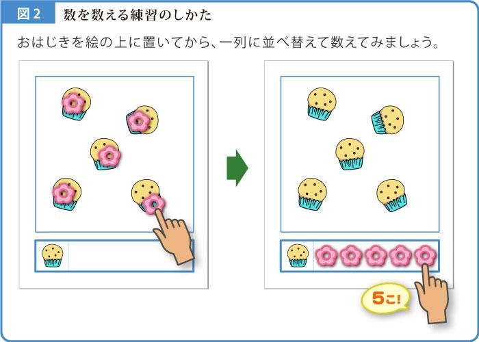 計数解説図-2