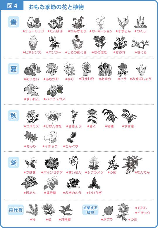 季節-解説図-4
