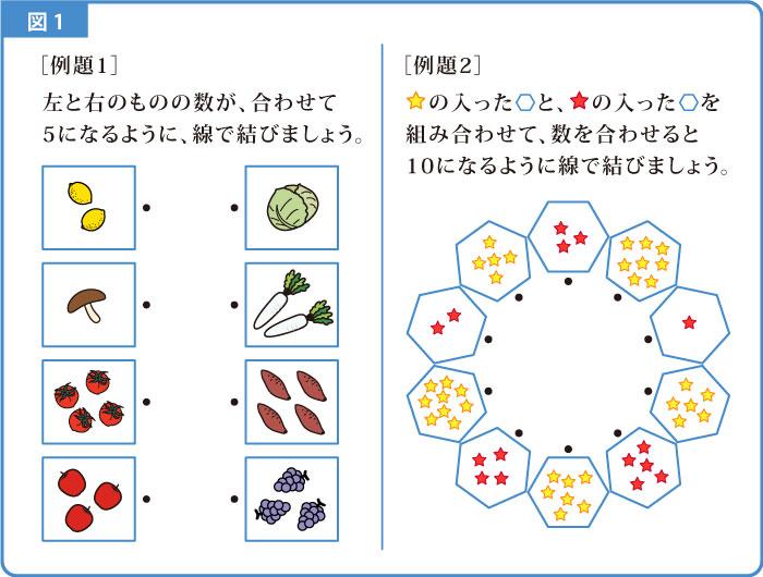 数の構成-解説図-1