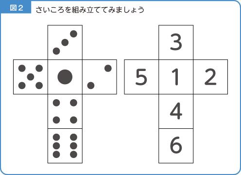 さいころの展開図-解説図4