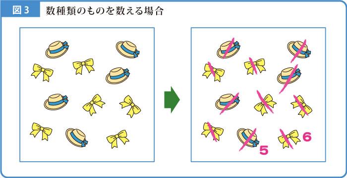 計数解説図-3
